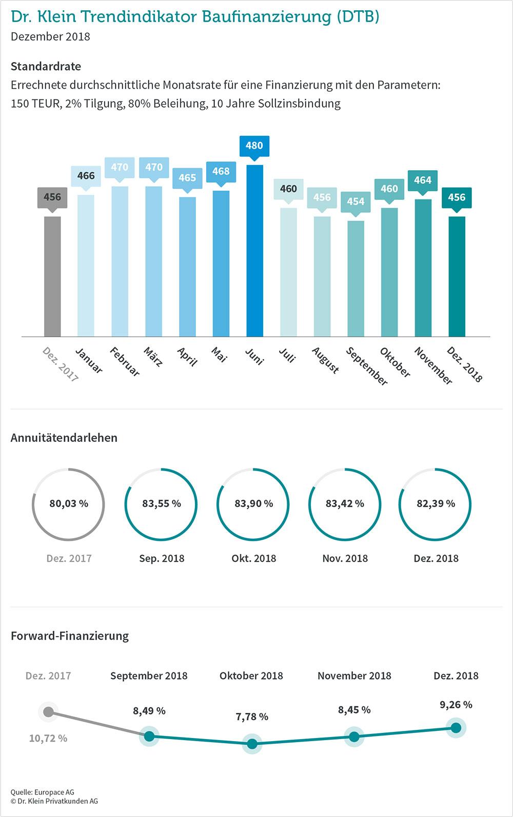 Übersichtsgrafiken zur Entwicklung der Trends bei den Baufinanzierungen Dezember 2018