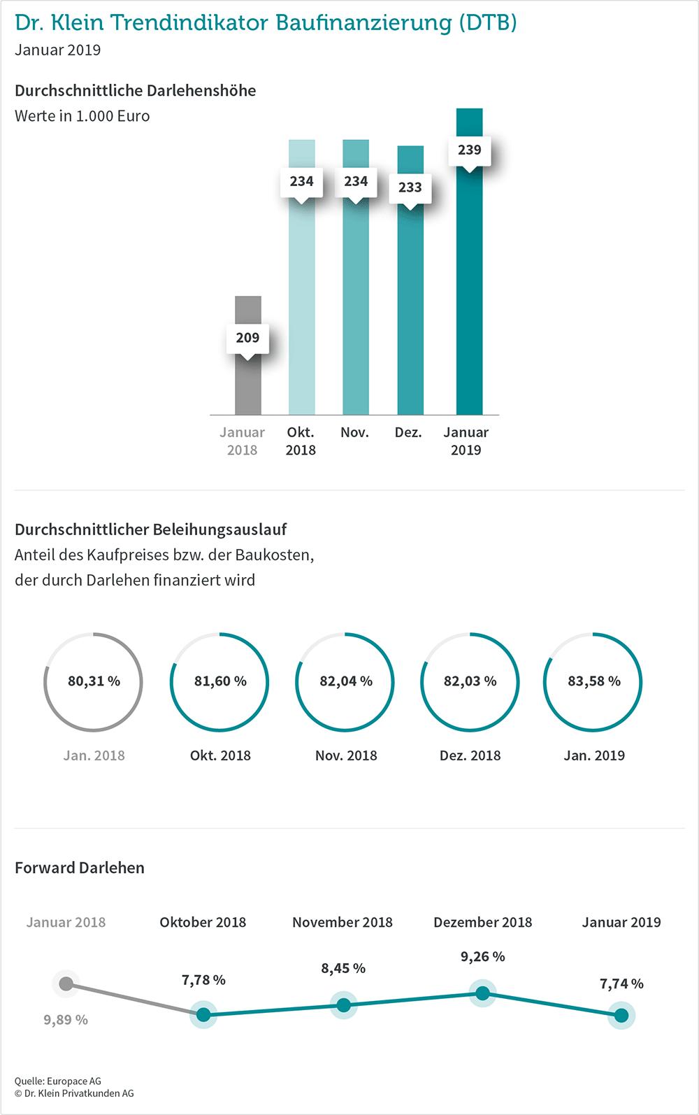 Trends bei Baufinanzierungen erhoben von Dr. Klein im Januar 2019