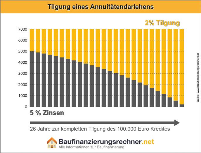 Hohe Zinsen beschleunigen den Kreditverlauf